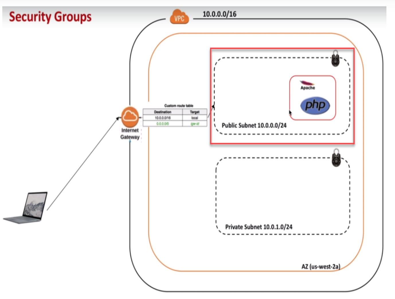 Understanding AWS Security Group with Example